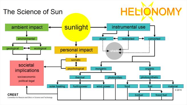 Helionomy | Overview
