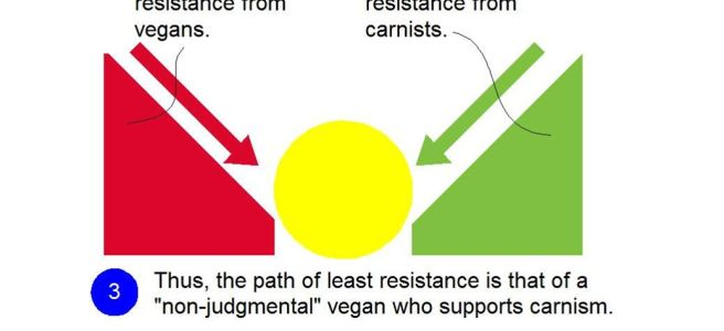 Physics of Carnist Veganism