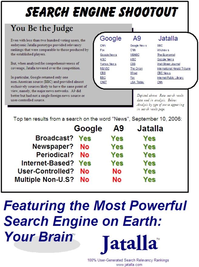 Jatalla Search Engine | Shootout vs Google and Amazon A9