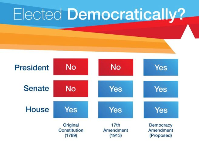 Democracy Amendment | Progression